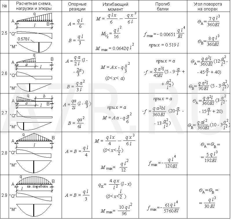 Расчетные схемы